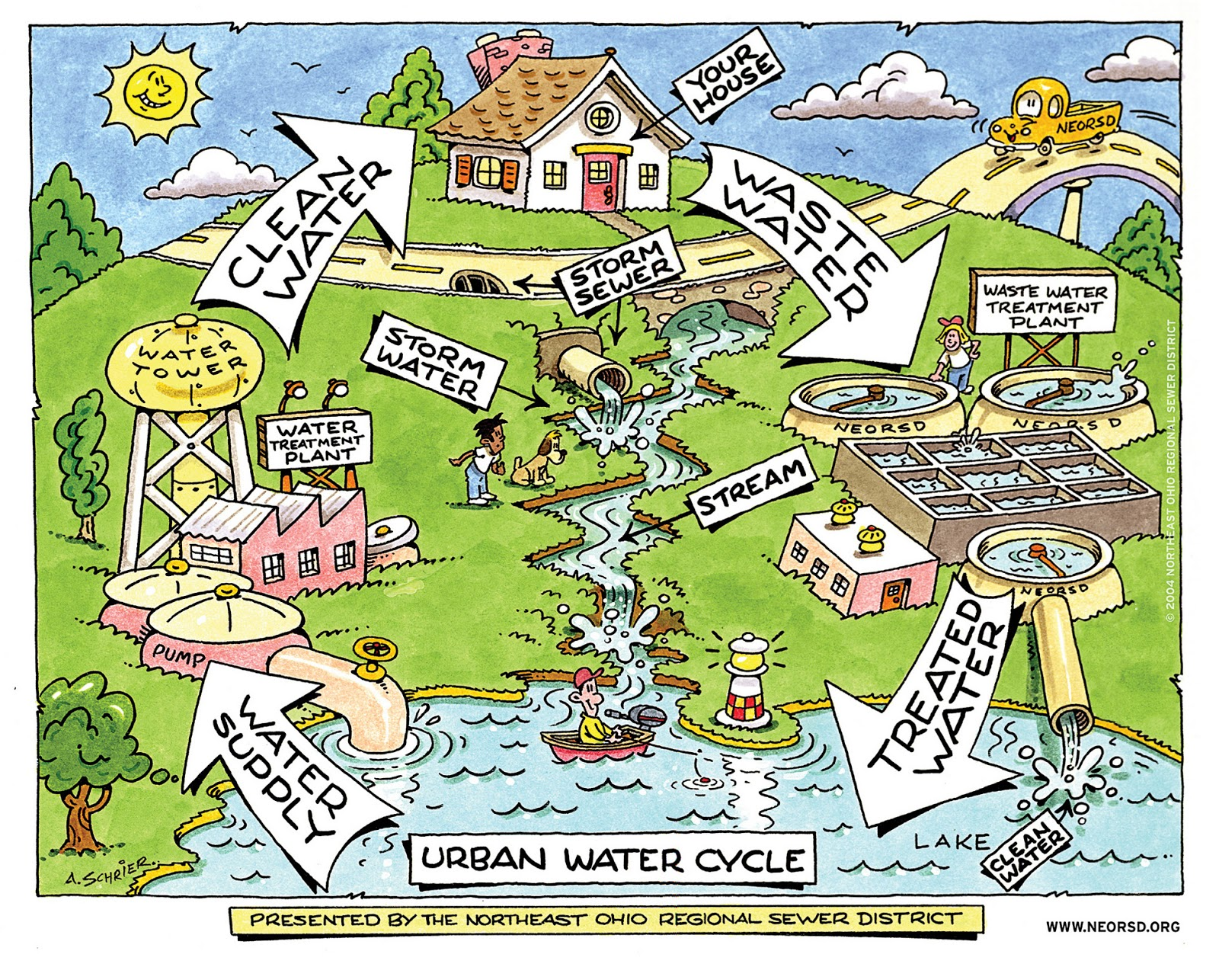 Recommended Links Illinois Section American Water Works Association To Make Flow Chart Drawing Illustration Cycle Diagram