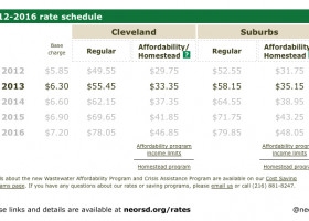NEWS: Rate changes, cost-saving options to keep in mind for 2013