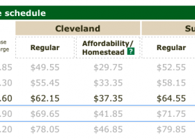 RATES: 2015 rates take effect January 1, find out if you qualify for cost-saving programs