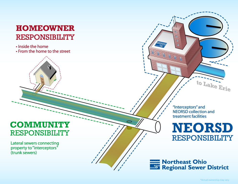 sewer system responsibilities